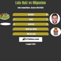 Luis Ruiz vs Miguelon h2h player stats