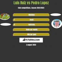 Luis Ruiz vs Pedro Lopez h2h player stats