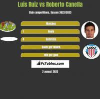 Luis Ruiz vs Roberto Canella h2h player stats