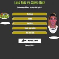 Luis Ruiz vs Salva Ruiz h2h player stats