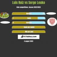 Luis Ruiz vs Serge Leuko h2h player stats