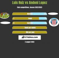 Luis Ruiz vs Andoni Lopez h2h player stats