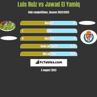 Luis Ruiz vs Jawad El Yamiq h2h player stats