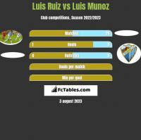 Luis Ruiz vs Luis Munoz h2h player stats