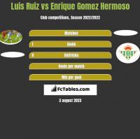 Luis Ruiz vs Enrique Gomez Hermoso h2h player stats