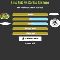 Luis Ruiz vs Carlos Cordero h2h player stats