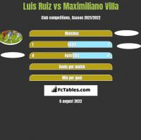 Luis Ruiz vs Maximiliano Villa h2h player stats