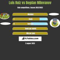 Luis Ruiz vs Bogdan Milovanov h2h player stats