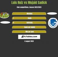 Luis Ruiz vs Mujaid Sadick h2h player stats