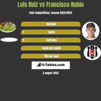 Luis Ruiz vs Francisco Rubio h2h player stats