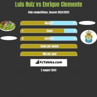 Luis Ruiz vs Enrique Clemente h2h player stats