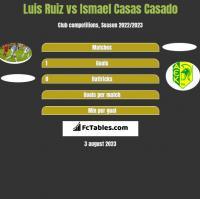 Luis Ruiz vs Ismael Casas Casado h2h player stats