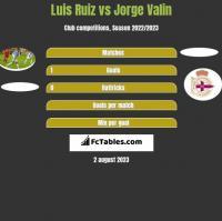 Luis Ruiz vs Jorge Valin h2h player stats