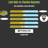 Luis Ruiz vs Flavien Boyomo h2h player stats