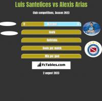 Luis Santelices vs Alexis Arias h2h player stats