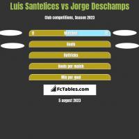 Luis Santelices vs Jorge Deschamps h2h player stats