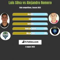 Luis Silva vs Alejandro Romero h2h player stats