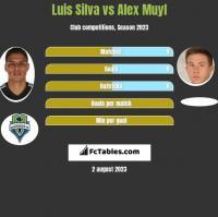 Luis Silva vs Alex Muyl h2h player stats