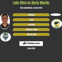 Luis Silva vs Borja Martin h2h player stats