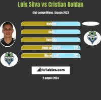 Luis Silva vs Cristian Roldan h2h player stats