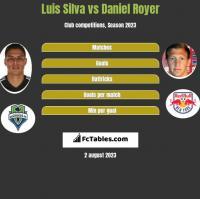 Luis Silva vs Daniel Royer h2h player stats