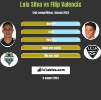 Luis Silva vs Filip Valencic h2h player stats