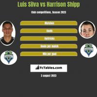 Luis Silva vs Harrison Shipp h2h player stats