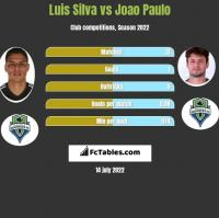 Luis Silva vs Joao Paulo h2h player stats