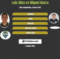 Luis Silva vs Miguel Ibarra h2h player stats