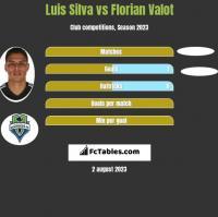 Luis Silva vs Florian Valot h2h player stats