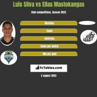 Luis Silva vs Elias Mastokangas h2h player stats