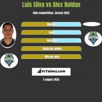 Luis Silva vs Alex Roldan h2h player stats