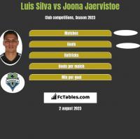 Luis Silva vs Joona Jaervistoe h2h player stats