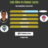 Luis Silva vs Danny Leyva h2h player stats