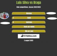 Luis Silva vs Braga h2h player stats
