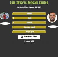 Luis Silva vs Goncalo Santos h2h player stats