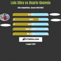 Luis Silva vs Duarte Gouveia h2h player stats