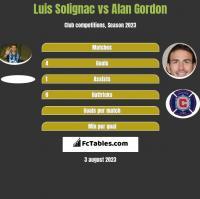 Luis Solignac vs Alan Gordon h2h player stats