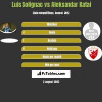 Luis Solignac vs Aleksandar Katai h2h player stats
