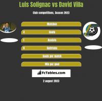 Luis Solignac vs David Villa h2h player stats