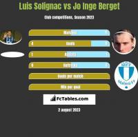 Luis Solignac vs Jo Inge Berget h2h player stats