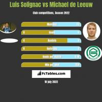 Luis Solignac vs Michael de Leeuw h2h player stats
