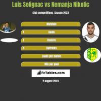 Luis Solignac vs Nemanja Nikolic h2h player stats