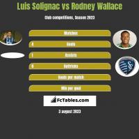 Luis Solignac vs Rodney Wallace h2h player stats