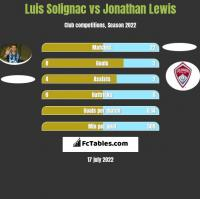 Luis Solignac vs Jonathan Lewis h2h player stats