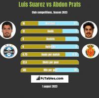 Luis Suarez vs Abdon Prats h2h player stats