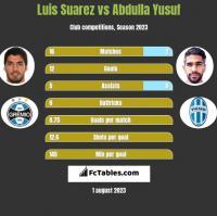 Luis Suarez vs Abdulla Yusuf h2h player stats