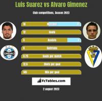 Luis Suarez vs Alvaro Gimenez h2h player stats