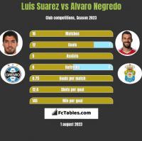 Luis Suarez vs Alvaro Negredo h2h player stats