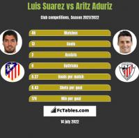 Luis Suarez vs Aritz Aduriz h2h player stats